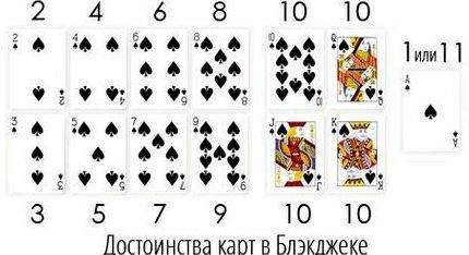 Blackjack правила