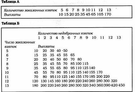 Правда о русских интернет казино онлайн